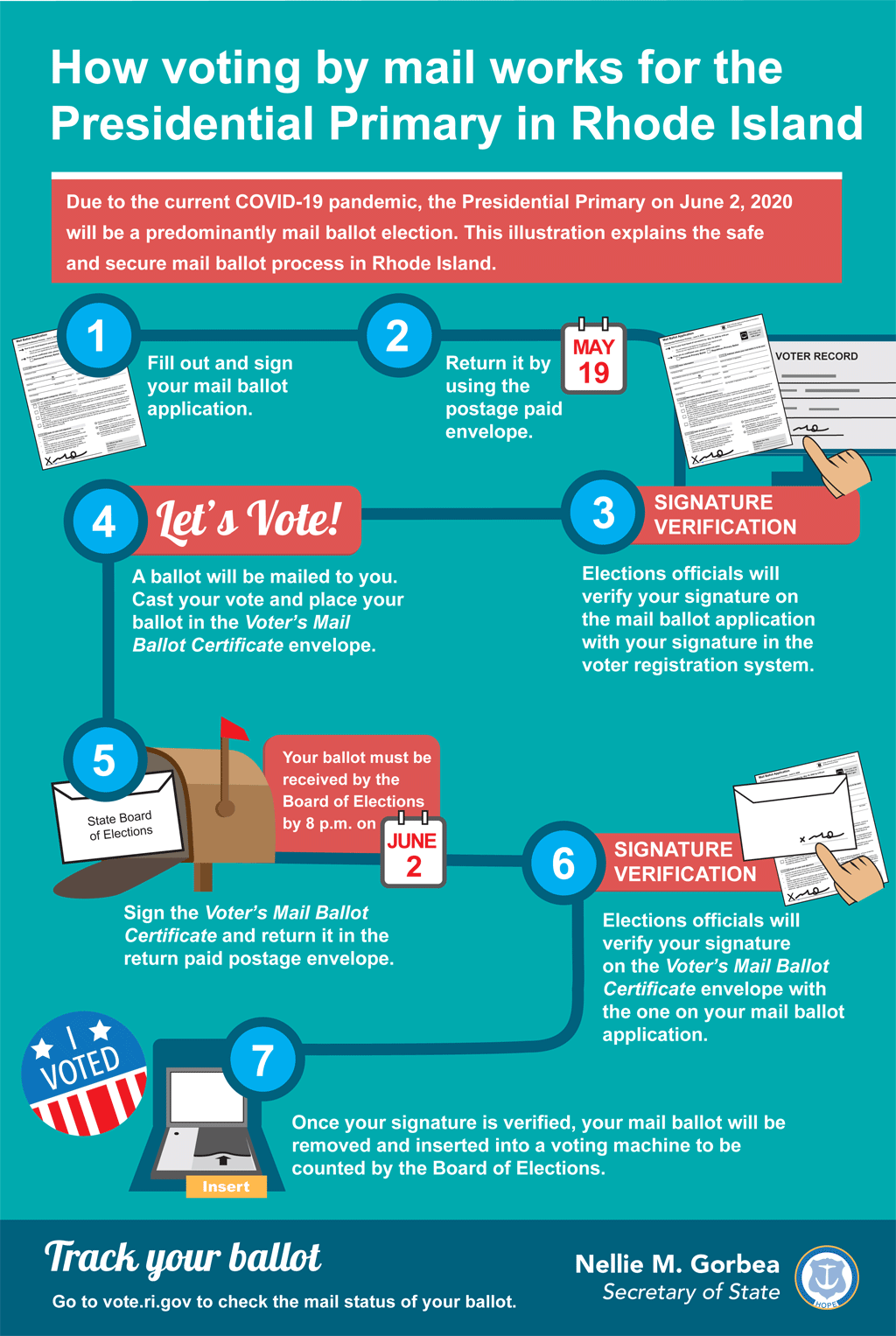How voting by mail works for the Presidential Primary in Rhode Island